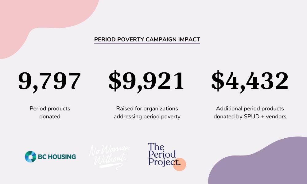 SPUD's Period Poverty campaign impact metrics